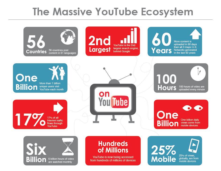 youtube статистика